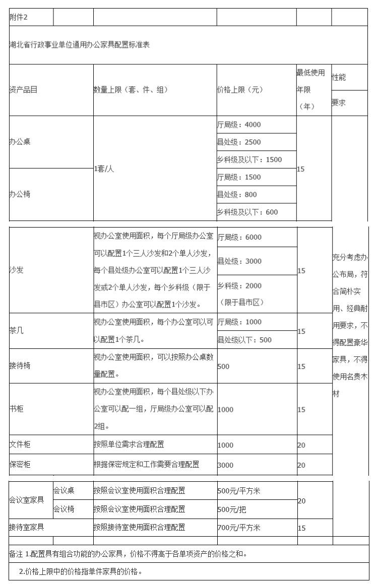 行政事业单位办公设备配置标准来啦,别违规哦!(附清单)